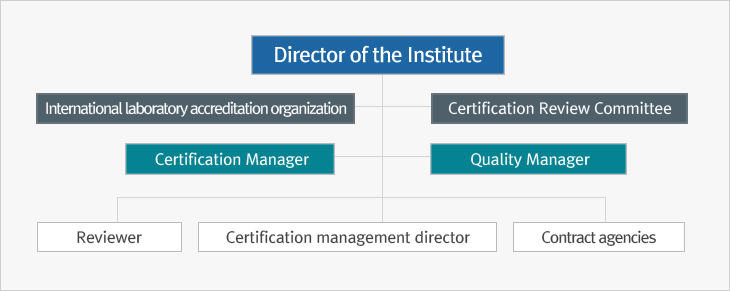 Structure of Certification Review Committee
